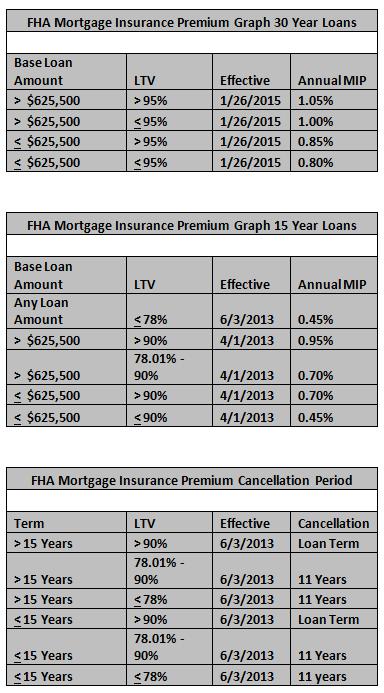 mortgage-insurance-premium